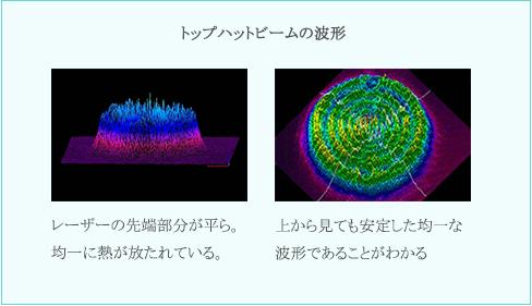 トップハットビームの波形