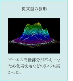 従来型の波形